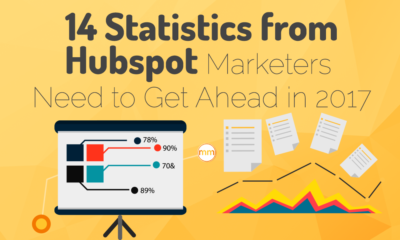 14 Statistics from Hubpot Marketers Need to Get Ahead in 2017